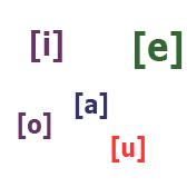 Гласные звуки [a], [o], [i], [e], [u] испанского языка