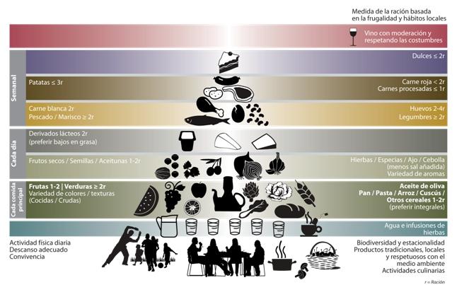 В основе рациона - пирамида питания.