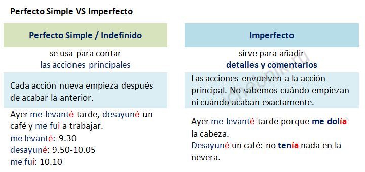 Perfect Simple VS Imperfecto