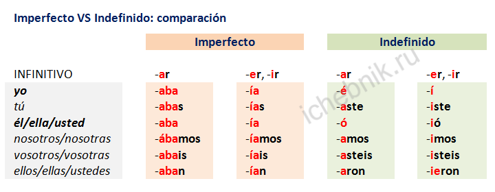 Imperfecto VS Indefinido: comparación