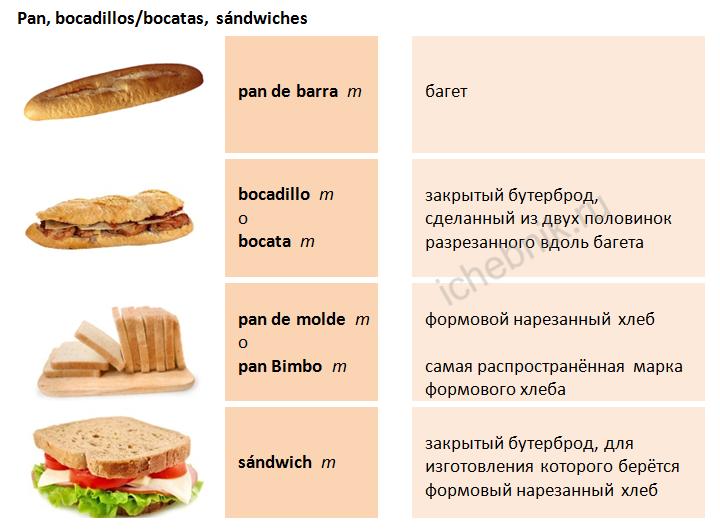 CULTURA: Bocatas, sándwiches, montaditos, tostadas…