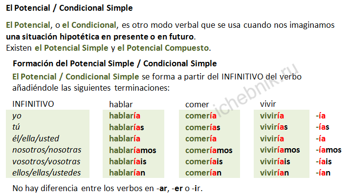 El Potencial / Condicional Simple